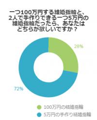 一つ100万円する結婚指輪と、2人で手作りできる一つ5万円の結婚指輪だったら、あなたはどちらが欲しいですか?